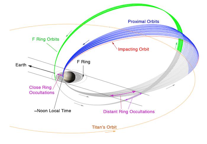 "Mission Cassini, phase ""Ring-Grazing Orbits"" (30.11.2016 - 15.9.2017) 20140903-proximal-orbits"