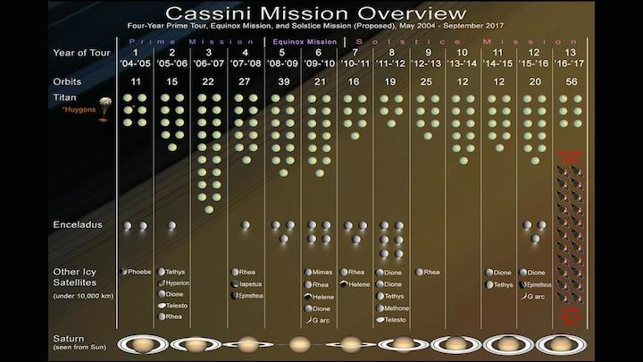 4-cassinimissionoverview-13yea