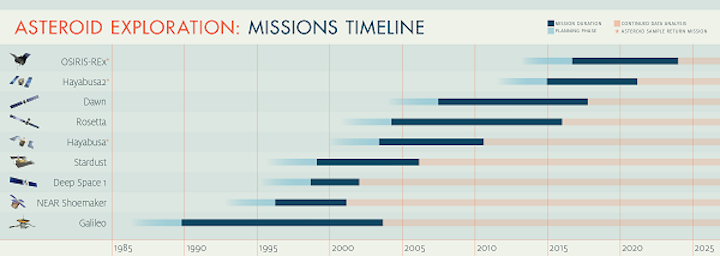 asteroid-exploration-timeline-