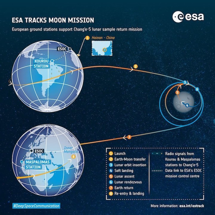 esa-tracks-chang-e-5-moon-mission-pillars