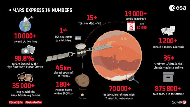 mars-express-in-numbers-large