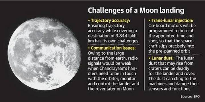 moonlandingchallenges