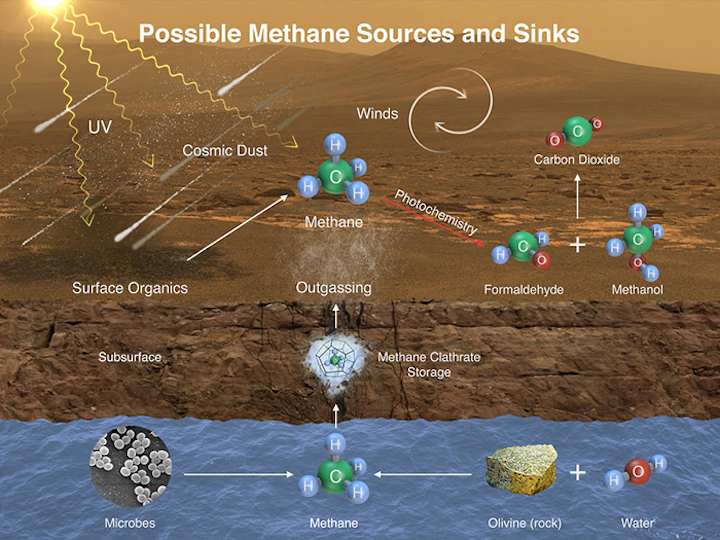 potential-methane-sources-on-mars-data