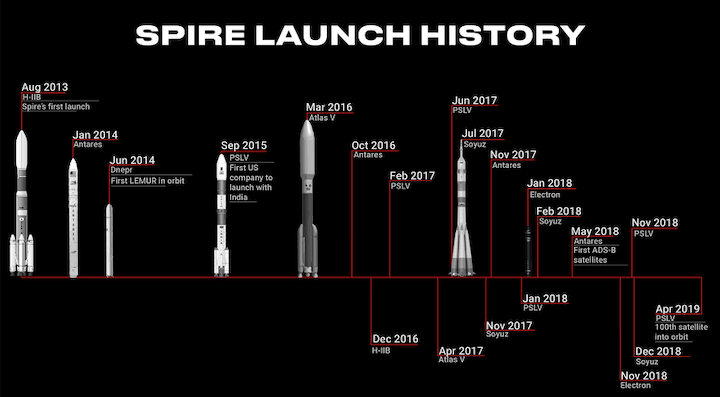 rsz-spire-launch-history--879x485