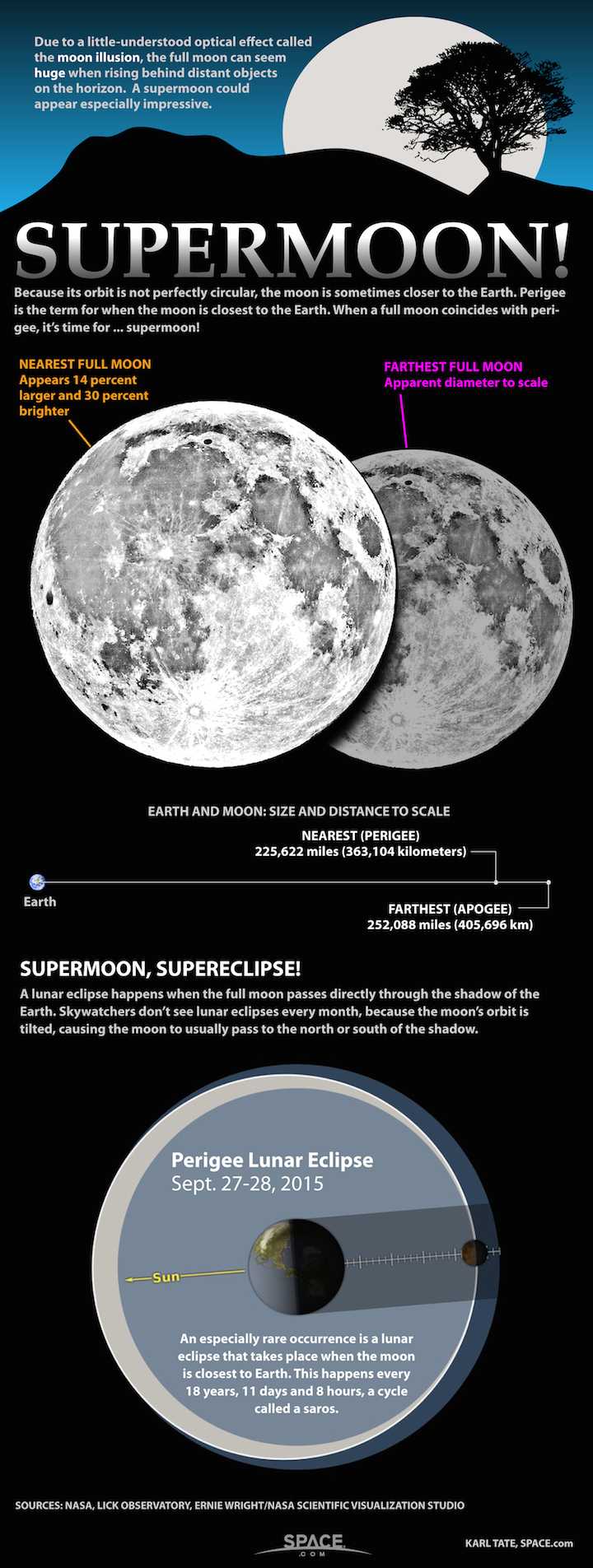 supermoon-lunar-perigee-huge-1